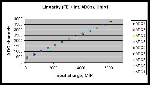 Graph of response of the 9 ADCs of one chip to large input signals