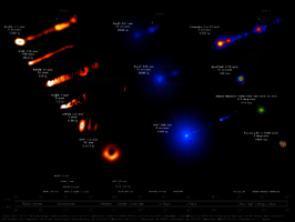Compilation of the quasi-simultaneous M87 jet images at various scales